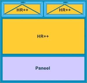 Prijzen van een voorbeeld 2 tbv het dichtmaken van de opening van een garagedeur. Een kunststof kozijn met boven 2 kiepramen, in het midden vast HR++ isolatieglas en onder een paneel.