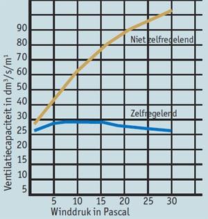 Een zelfreguleren ventilatie rooster, ook wel een rooster met klep genoemd, zorgt voor een geleidelijke ventilatie bij verschillende windsnelheden